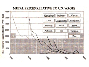 Decline in the price of metals relative to wages
